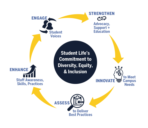 A diagram outlining diversity, equity and inclusion efforts in Student Life