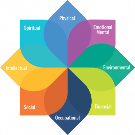 Model of Well-being